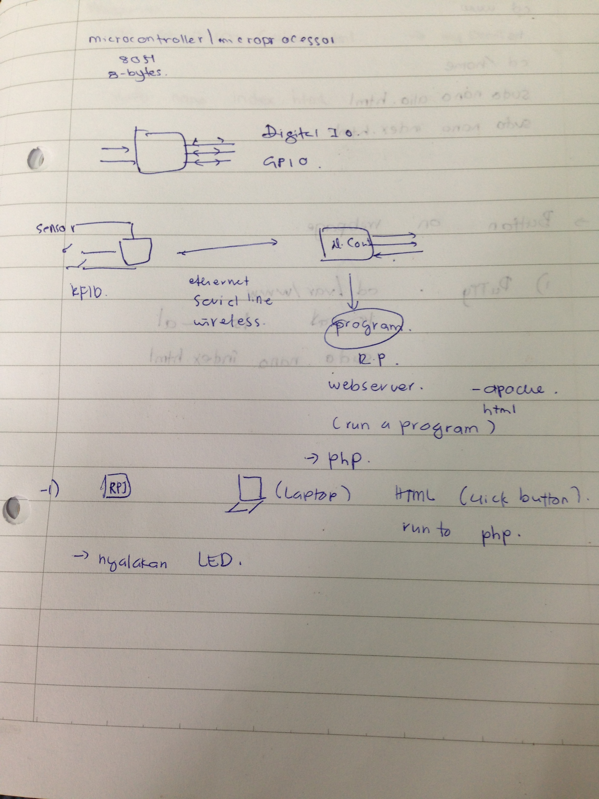 Aliahmakhali Project The Final Year Based On Android And Wiringpi Php Step 6 Sketch Diagram